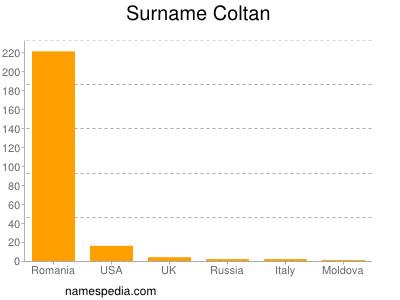 Surname Coltan