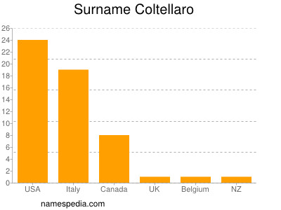 Surname Coltellaro