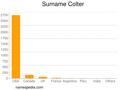 Surname Colter