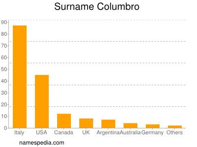 Surname Columbro