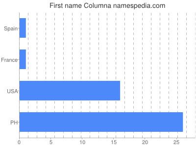 Given name Columna