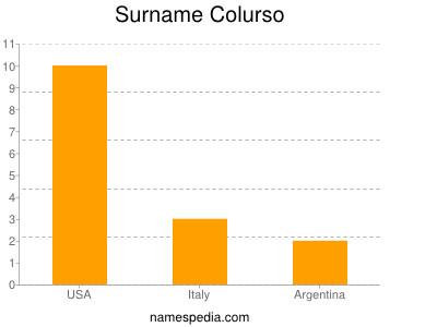 Surname Colurso