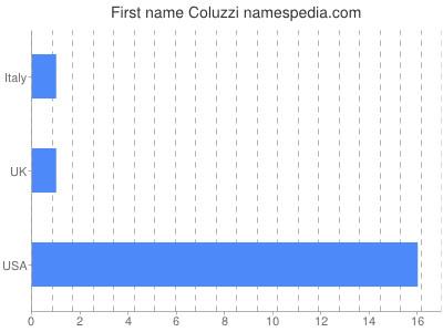 Given name Coluzzi