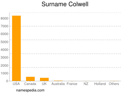 Surname Colwell