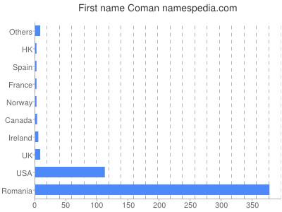 Given name Coman