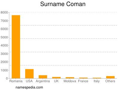 Surname Coman
