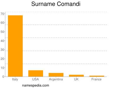 Surname Comandi