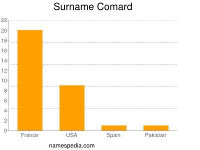 Surname Comard