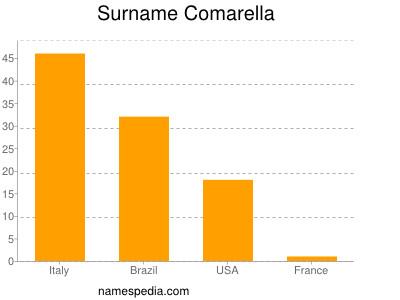 Surname Comarella