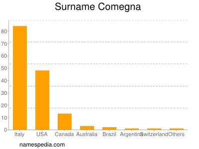 Surname Comegna