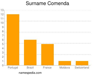 Surname Comenda