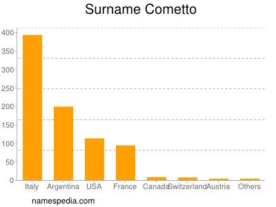 Surname Cometto