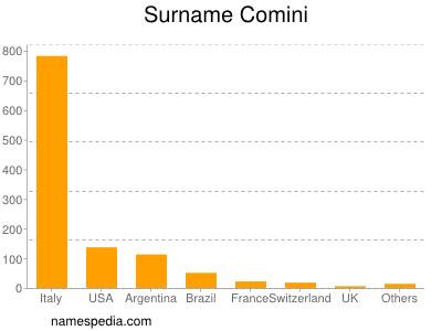Surname Comini