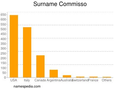 Surname Commisso