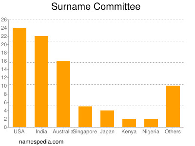 Surname Committee
