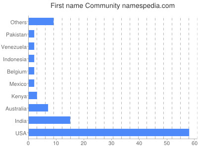 Given name Community