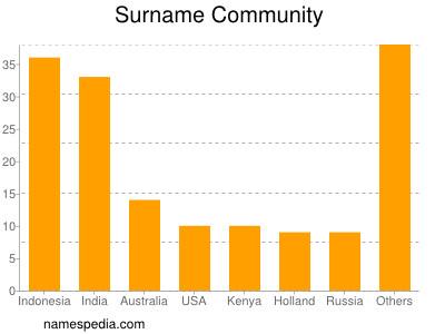 Surname Community