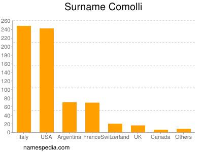 Surname Comolli