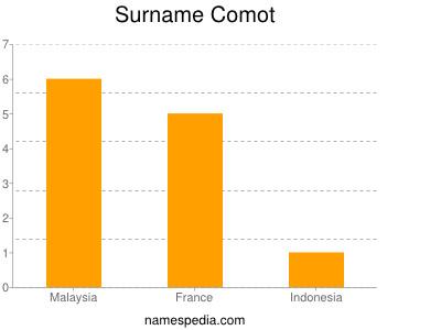 Surname Comot