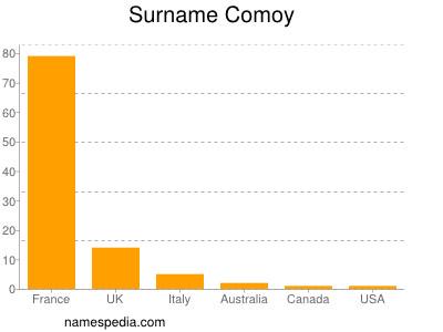 Surname Comoy