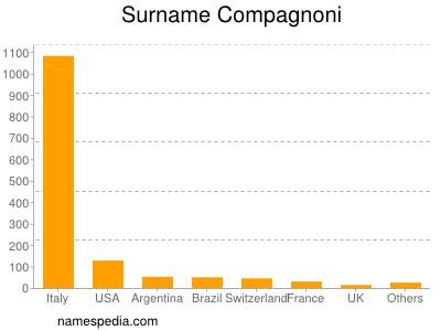 Surname Compagnoni