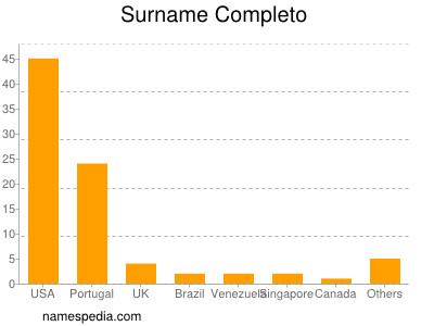 Surname Completo