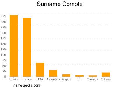 Surname Compte