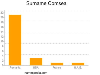 Surname Comsea
