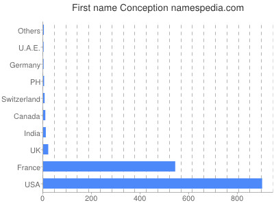 Given name Conception