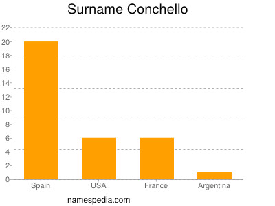 Surname Conchello