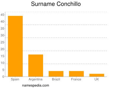 Surname Conchillo