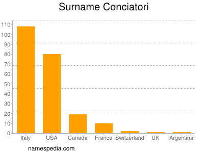 Surname Conciatori