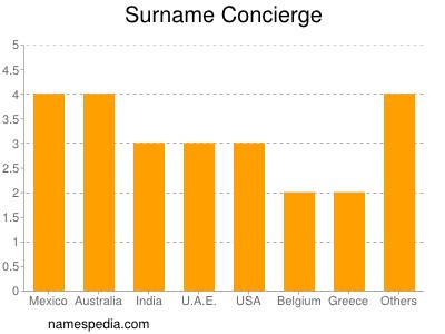 Surname Concierge