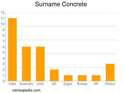 Surname Concrete