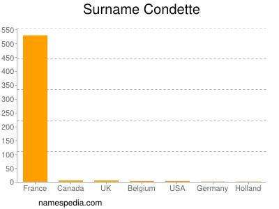 Surname Condette