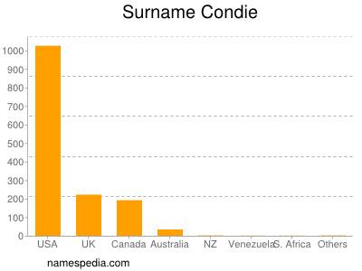 Surname Condie