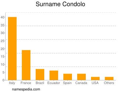 Surname Condolo