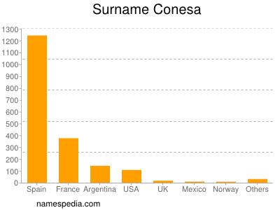 Surname Conesa
