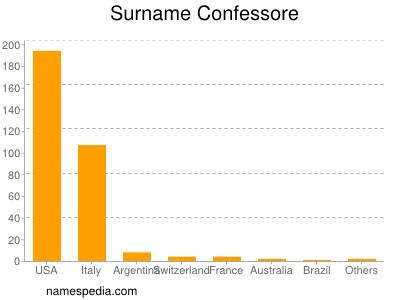 Surname Confessore