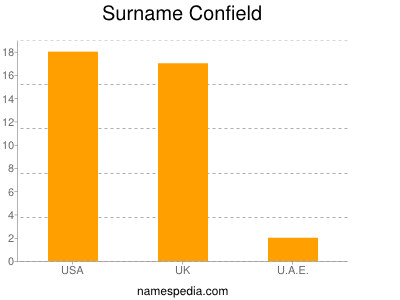 Surname Confield