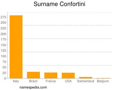 Surname Confortini