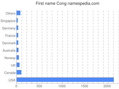 Given name Cong