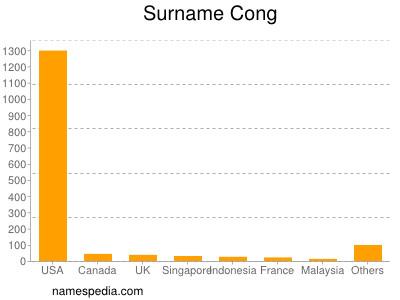 Surname Cong