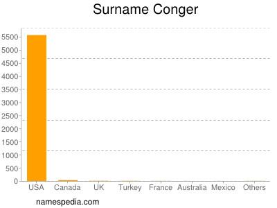 Surname Conger