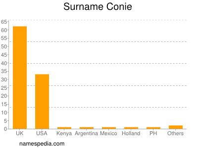 Surname Conie
