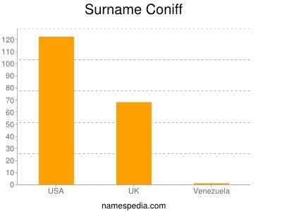 Surname Coniff