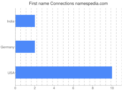 Given name Connections