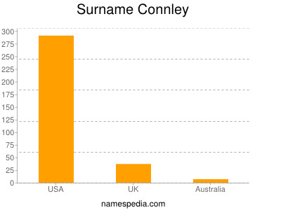 Surname Connley