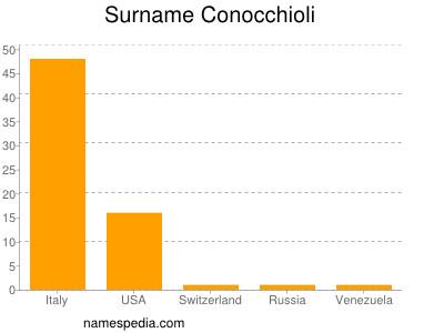 Surname Conocchioli