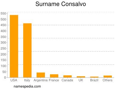 Surname Consalvo